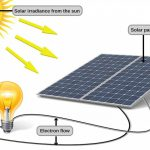 ABOUT SOLAR