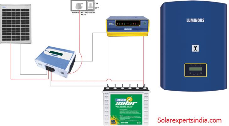 Luminous Solar Inverter Price 2019 Solar Experts