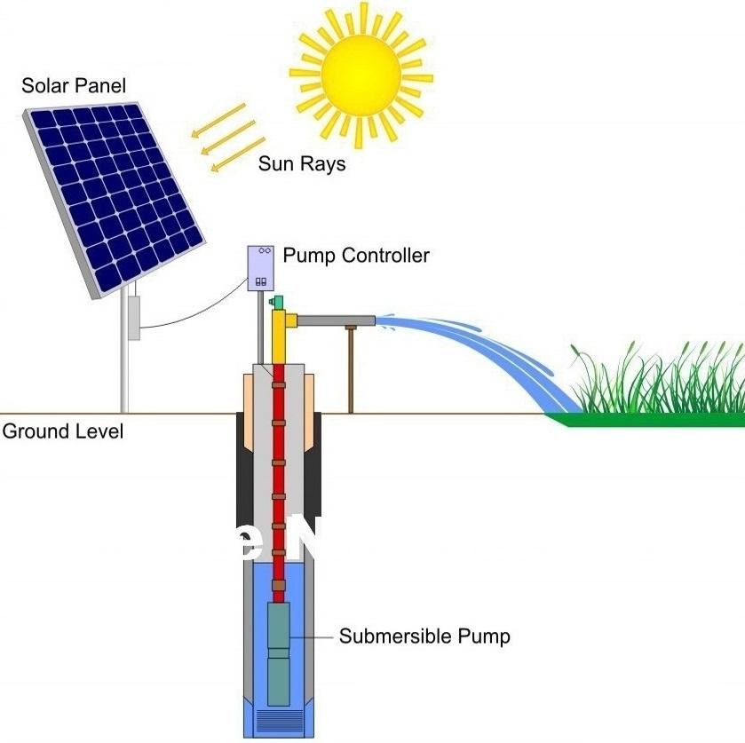 1HP-10HP Solar Water Pump Price