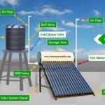 Solar Water Heater Price