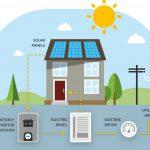 Solar Subsidy in India 2021